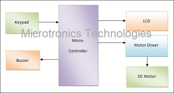 microcontroller based digital code lock. Black Bedroom Furniture Sets. Home Design Ideas