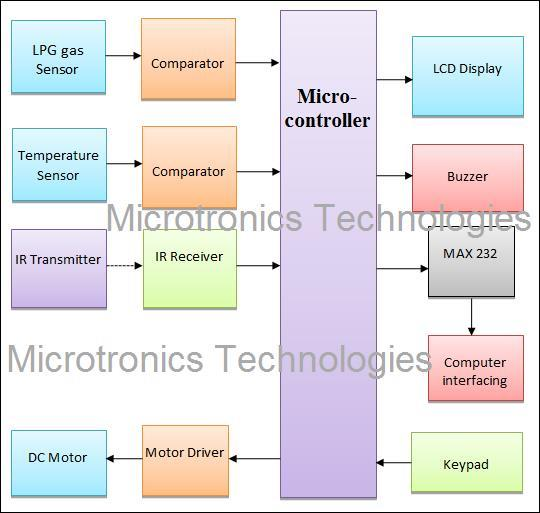 Awe Inspiring Home Security System Project From Microtronics Wiring 101 Mecadwellnesstrialsorg