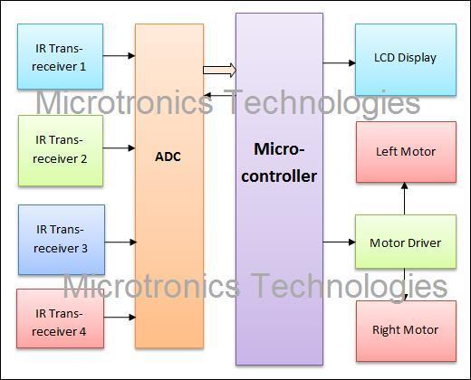 Microntroller based Line Follower Robot