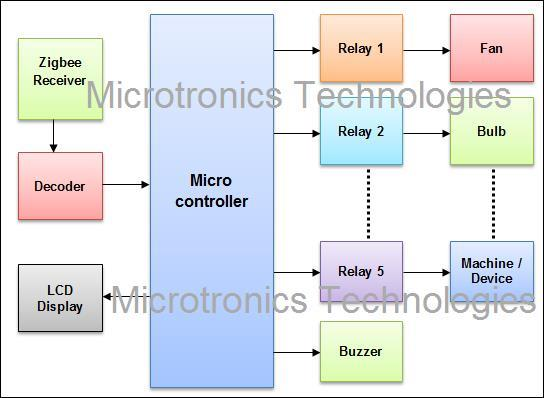 Zigbee Device control via Computer & wireless communicationMicrotronics Technologies