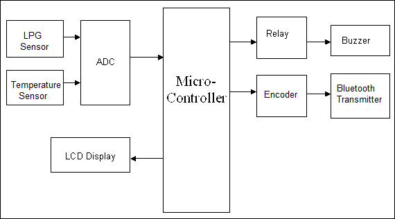 Android Based Industrial Fault Monitoring Detection System