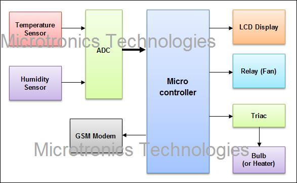 circuit diagram of sms based weather reporting system The advantage of using gsm based technology is that gsm based  cost  microcontroller based weather monitoring system using wireless technology   overview of the devices used fig 27 :block diagram & pin configuration of  sim300 11.