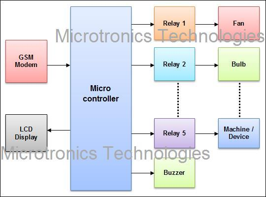 """sms based device control Home appliance using sms"""" being submitted by anirban sarkar and sadia  sultana of  this paper presents the development of gsm-based home  appliance control for smart  switching on or off the device according to the  user direction."""