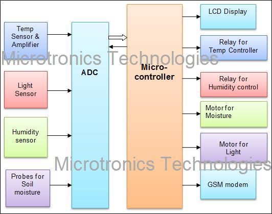 circuit diagram of sms based weather reporting system The acronym of the gsm modem is global system for mobile  circuit diagram  of gsm module with the microcontroller  the applications of gsm modem  mainly involve supply chain management, weather stations, security applications  and gprs mode remote data logging and gsm based projects.