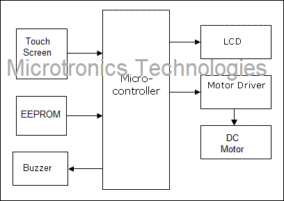 Block Diagram Touchscreen Based Door Security Locking System