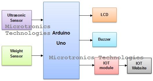IOT based Garbage Monitoring Using Arduino