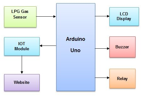 IOT based LPG leakage detector project using Arduino