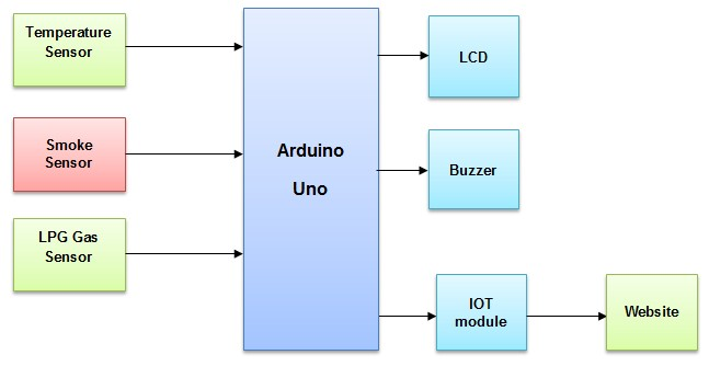 IOT based Industrial fault monitoring system using Arduino
