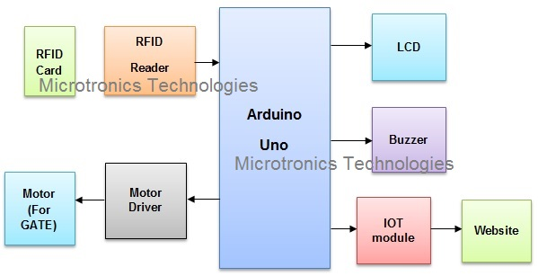 IOT and RFID based security system project