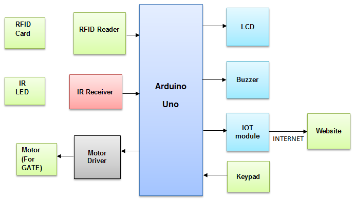 Iot Based Electronic Toll Collection System Using Rfid
