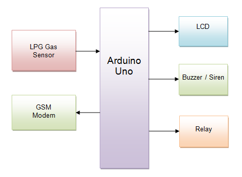 adc schematic with Arduino Based Lpg Leakage Detector With Sms Indication Using Gsm Modem on Arduino 16x2 LCD Display And 4x4 Matrix Keypad in addition How To Eliminate Ground Loops With Signal Isolation additionally pare Pinout Arduino Nano Arduino Uno as well Arduino How To Read Sensor Without  mon Ground together with Pedalshield Uno.