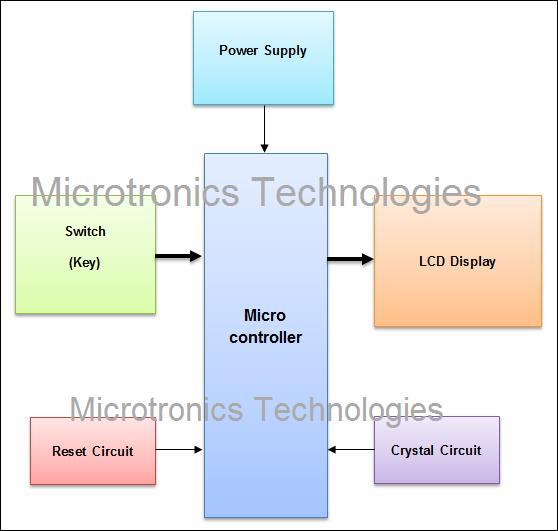 block diagram 8051 microcontroller description  | 650 x 339