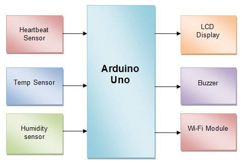 IOT & Arduino based patient health monitoring system project